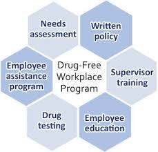 Drug Policy for workplace
